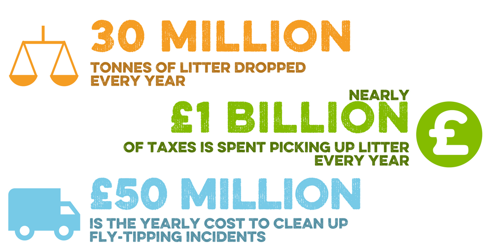 An infographic for reduce litter & fly-tipping